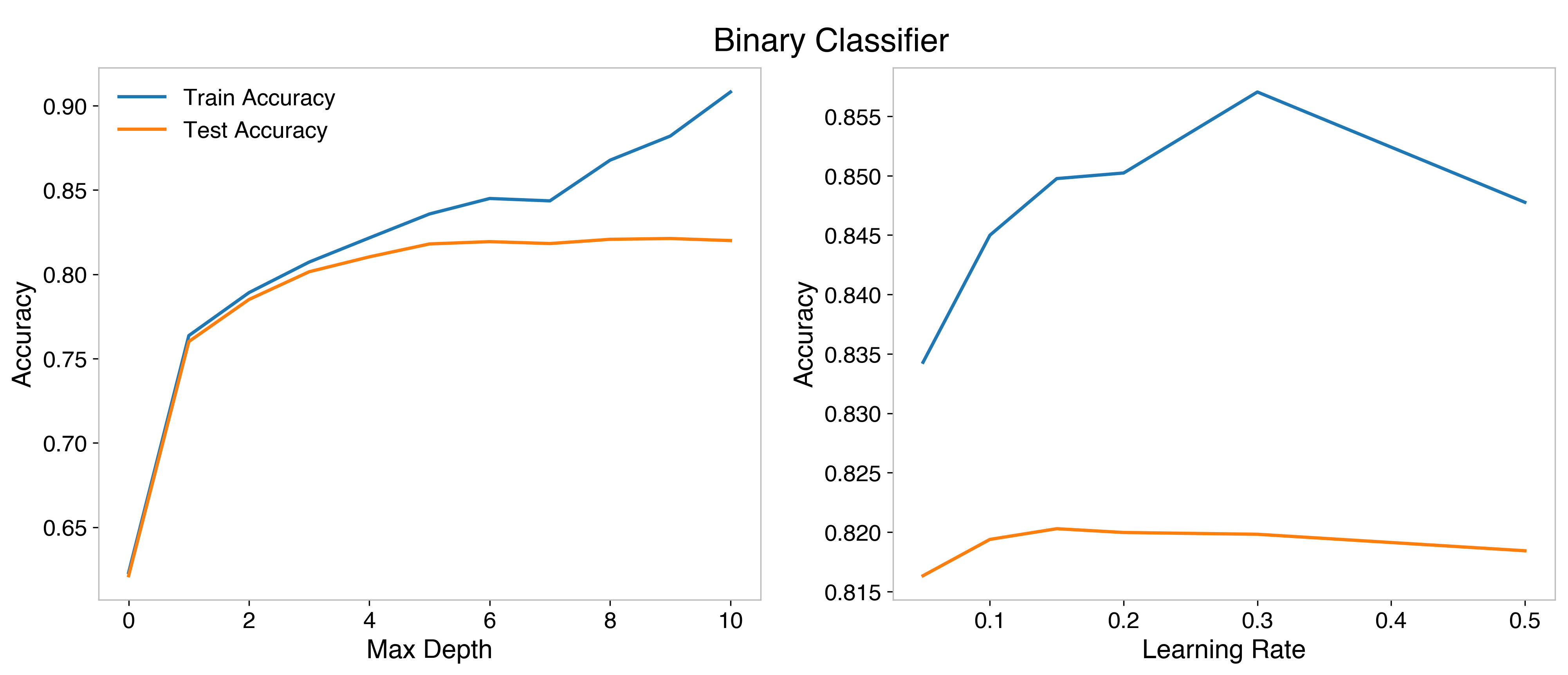 HP optimization for the binary classifier