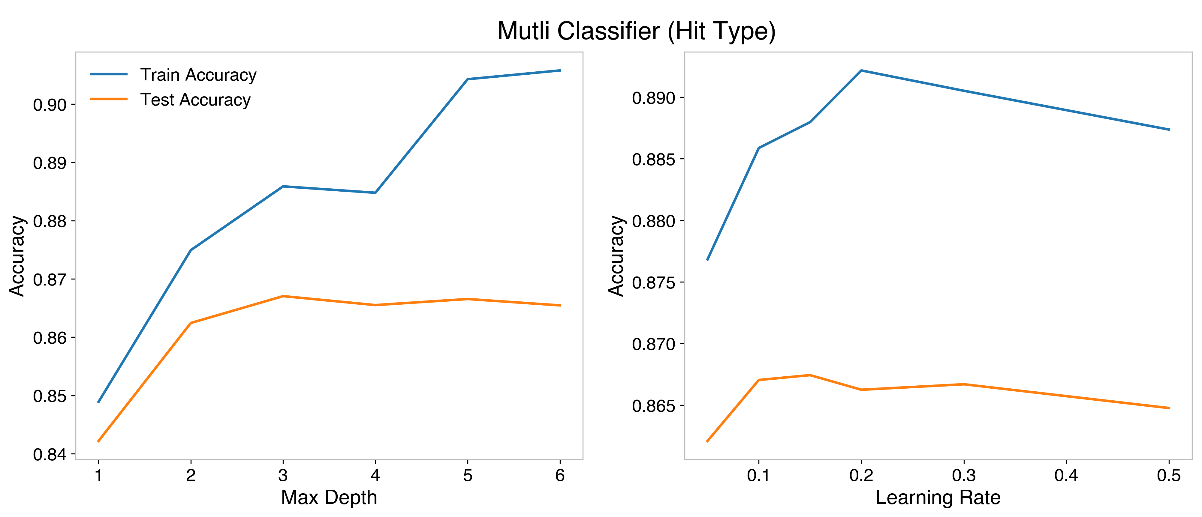 HP optimization for the multi classifier