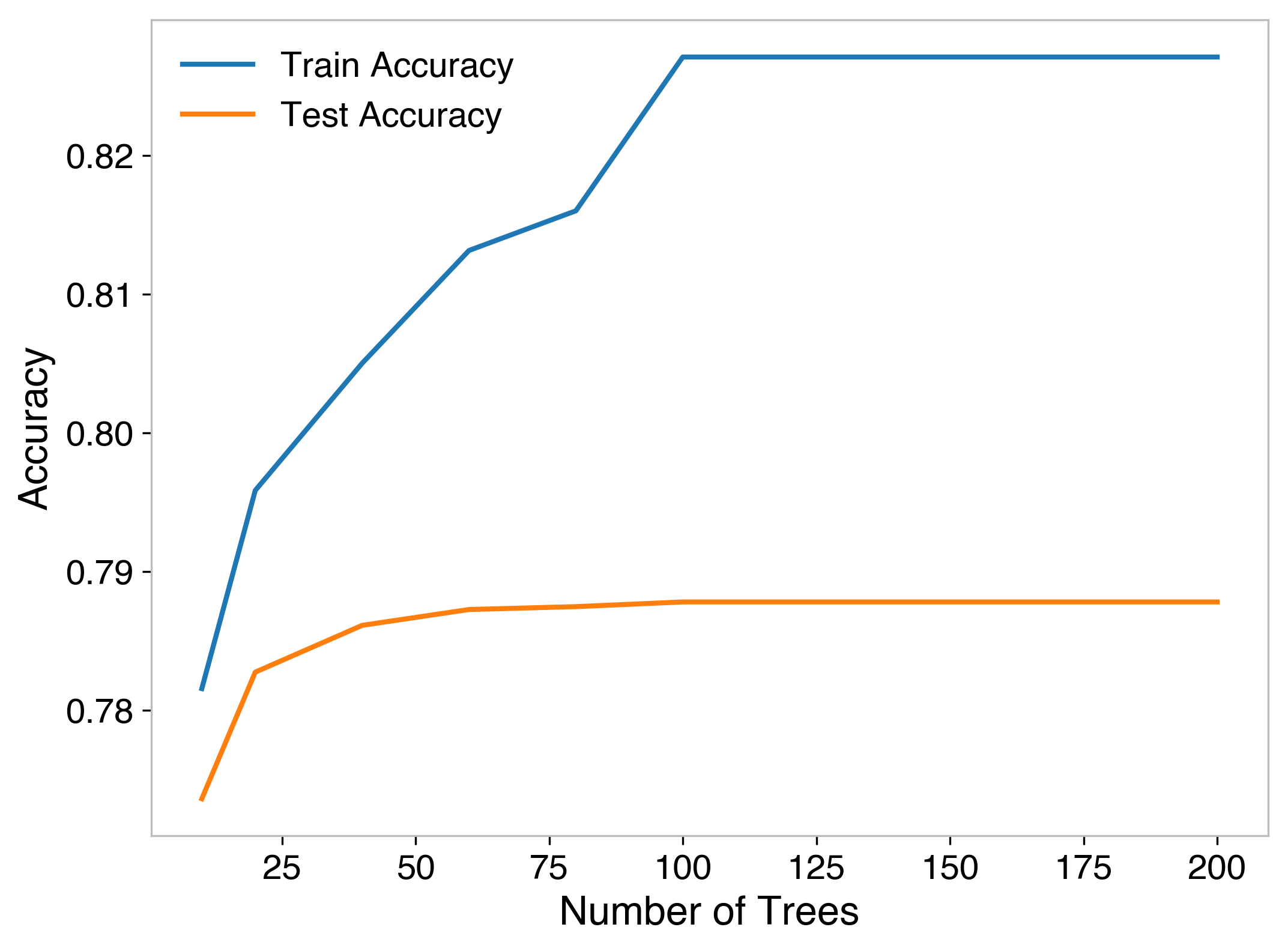 Accuracy for various values for number of trees
