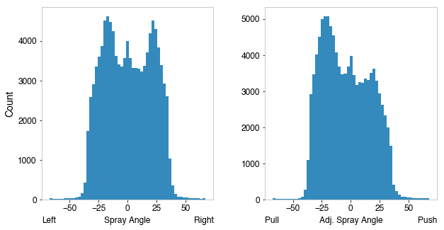 Histograms for absolute and adjusted spray angles