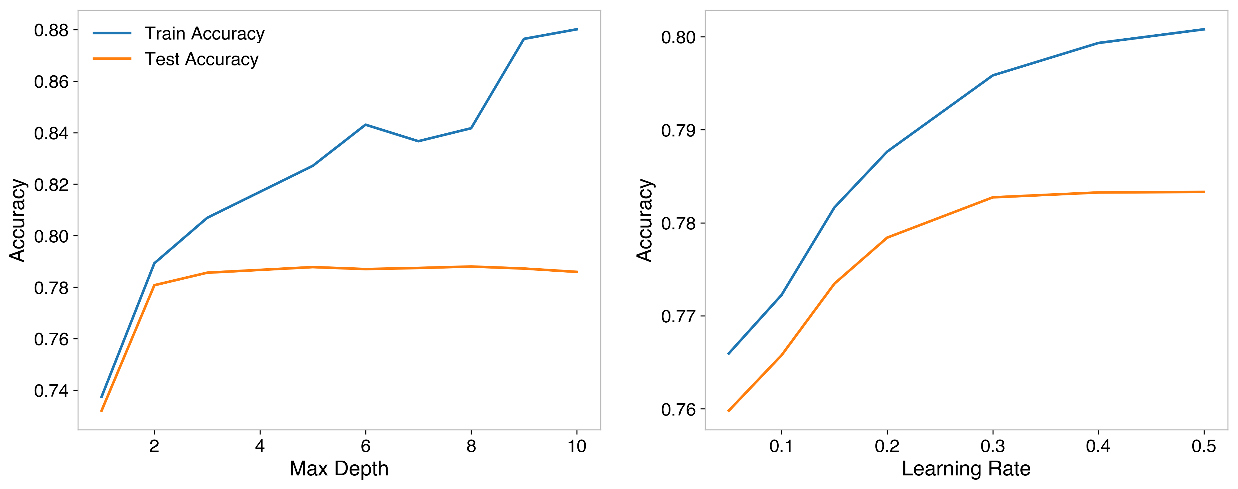 Hyperparameter optimization for max depth (left) and learning rate (right)