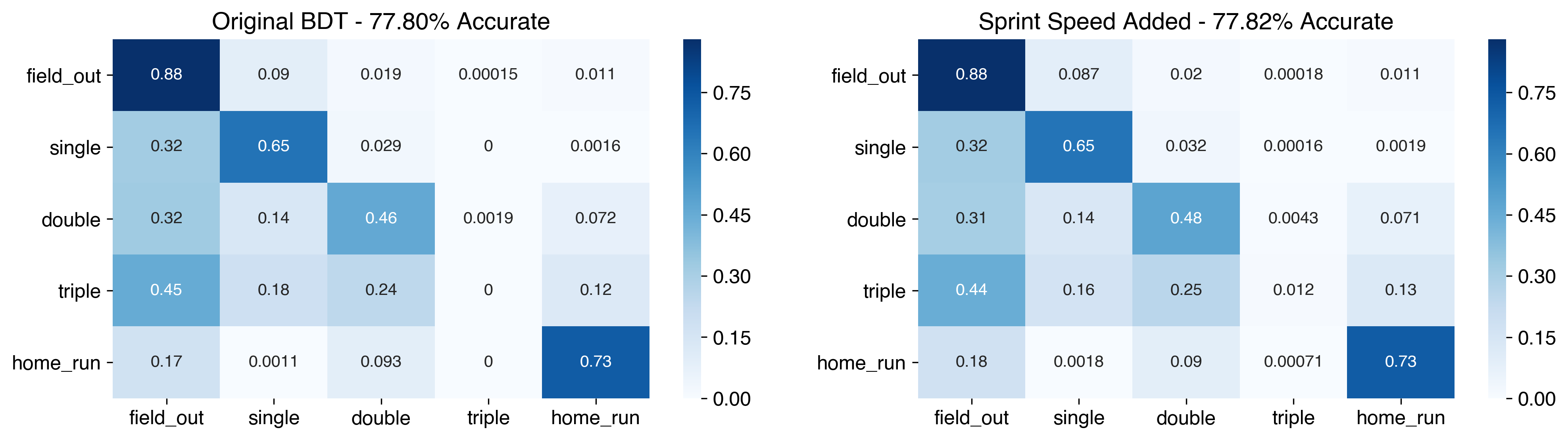 Confusion matrices comparing the original BDT to one with sprint speed added